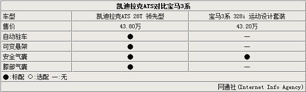 美式豪华车反击 凯迪拉克ATS对比宝马328i