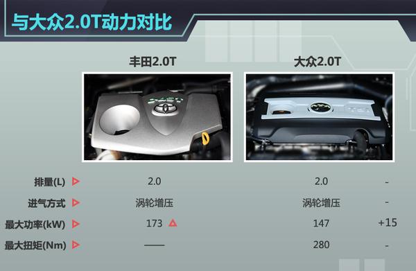 目前小排量增压发动机已经成为一种趋势,各大厂商纷纷推出相应机型,如大众CC和帕萨特搭载的2.0T增压发动机便是其中之一。通过将丰田2.0T增压发动机与大众2.0T发动机对比可以发现,前者在最大功率方面更有优势,最大扭矩也应该超越大众2.0T增压发动机。丰田此前发布了更小排量的1.
