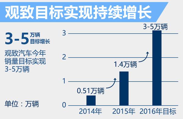 观致3半年内两次官方降价 累计降幅达到30%(图4)