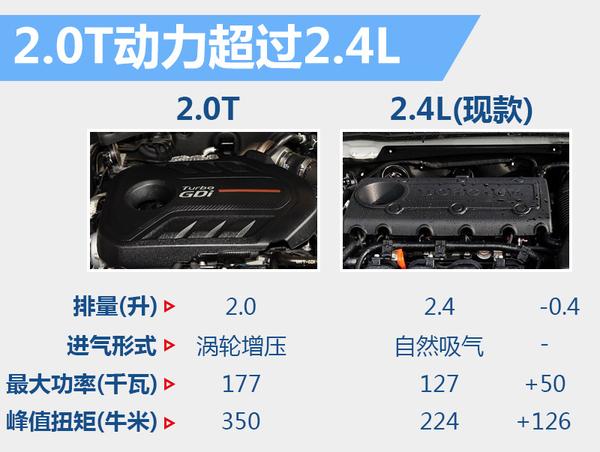 起亚全新K7将引入国内 有望为华换搭2.0T(图2)