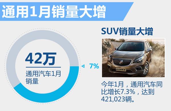 通用在华销量迎来开门红 多款新能源/SUV上市(图2)