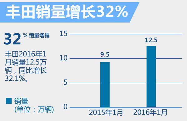 丰田1月在华销量猛增32% 新车根本停不下来(图2)