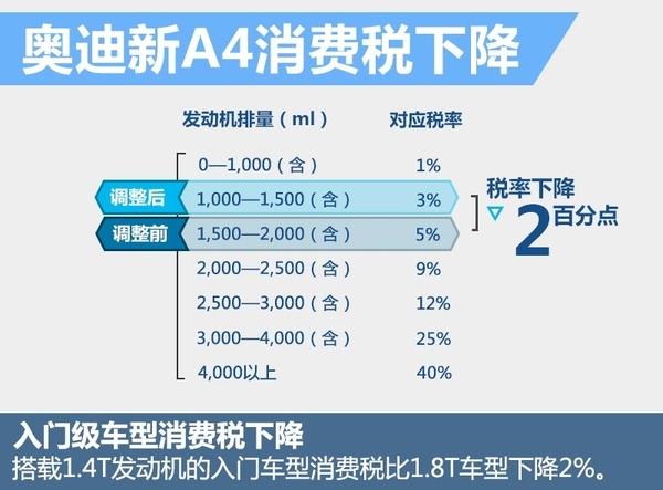 奥迪全新A4将搭载1.4T年内上市 购置税减半(图5)
