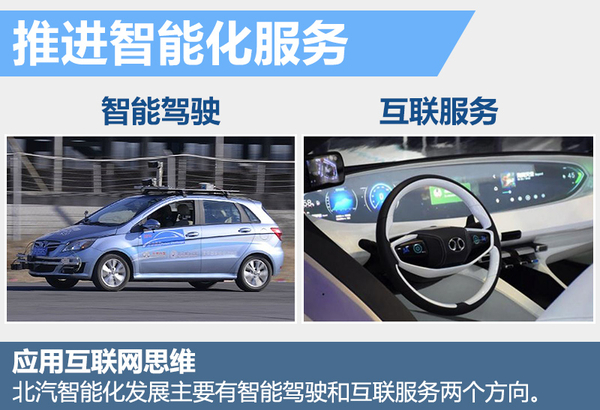北汽研发智能技术 首款无人驾驶车4月将亮相(图3)