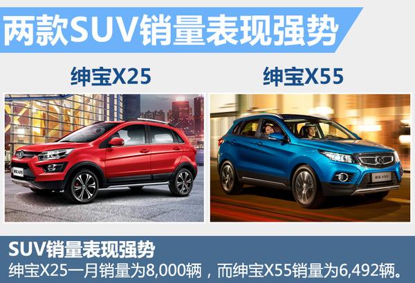 北京牌1月销量增33% 两款全新SUV表现强势!(图3)