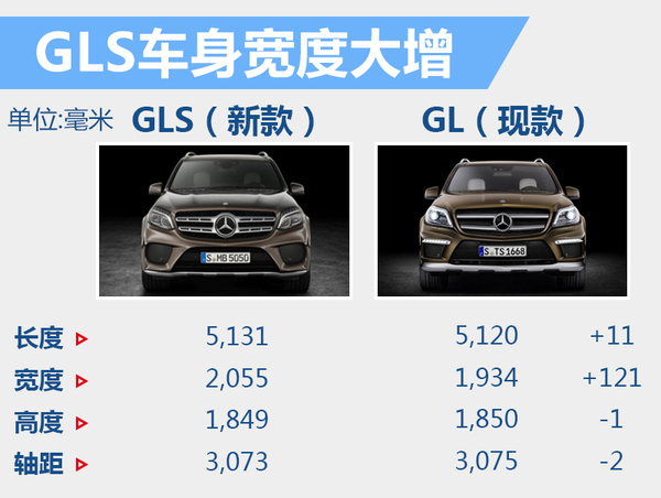 奔驰旗舰SUV将3月10日上市 预计售价120万起(图3)