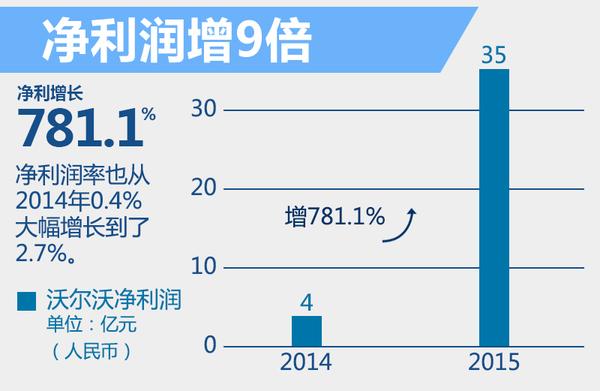 沃尔沃2015年全球净利涨9倍 SPA平台效果显著(图3)