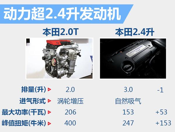 东风本田思铂睿将增搭2.0T 动力将大幅提升(图4)