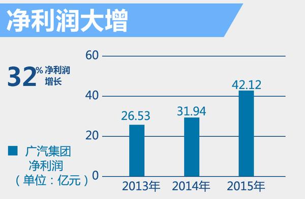 广汽集团去年净利润大增30%背后 谁贡献最大(图3)