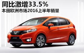 本田欧洲市场上半年销量 同比激增33.5%