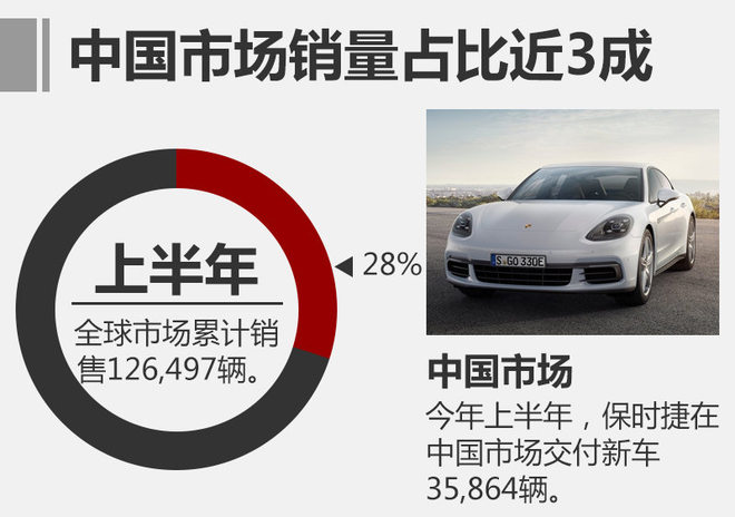 今年上半年,保时捷在全球市场共销售新车126,497辆,相比去年同期的117,963辆增长7%。在最大单一市场――中国,保时捷在上半年共向消费者交付新车35,864辆,相比去年的30,440辆增长18%,占全球总销量的比重达到28%。