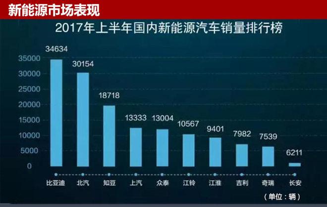 """众泰表示,作为中国最早布局新能源汽车产业化的企业,近年来,众泰新能源销量稳步增长,目前累计实现销售超过8.3万辆。其中,2016年众泰以众泰E200、云100S、大迈芝麻为""""绿色先锋"""",新能源销量突破3.73万辆,同比增长51.8%,连续多年位列中国新能源汽车销量前列。"""