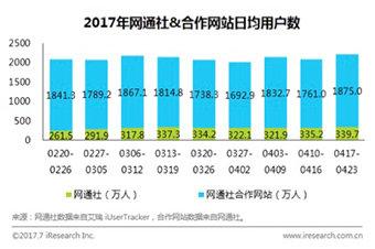 艾瑞网:网通社用户更年轻 渠道下沉有优势
