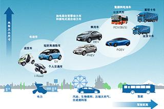 丰田纯电动车为何要等到2020年?